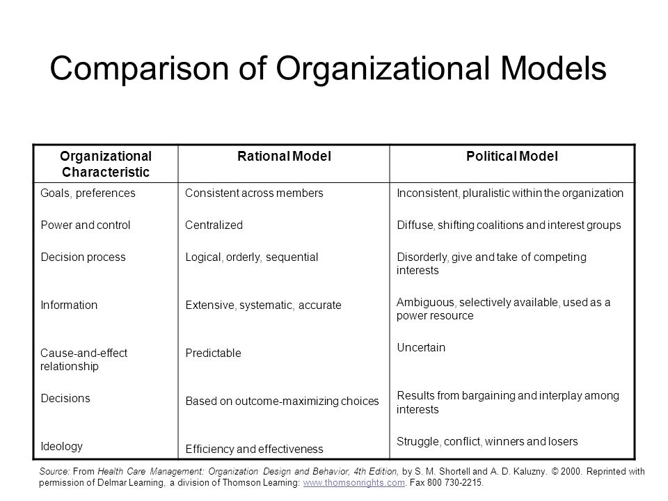 Comparison of Organizational Models Source: From Health Care Management: Organization Design and Behavior, 4th Edition, by S.