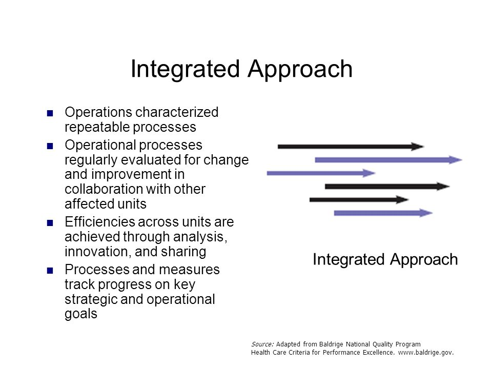 Integrated Approach Operations characterized repeatable processes Operational processes regularly evaluated for change and improvement in collaboratio