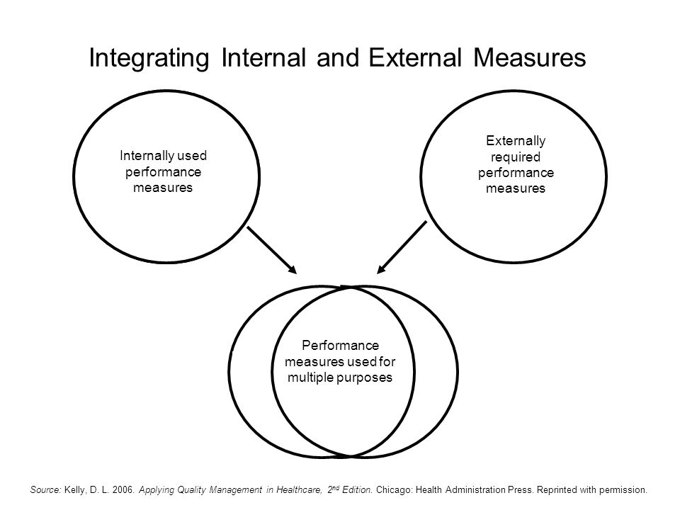 Internally used performance measures Externally required performance measures Performance measures used for multiple purposes Int ern al Exter nal Int