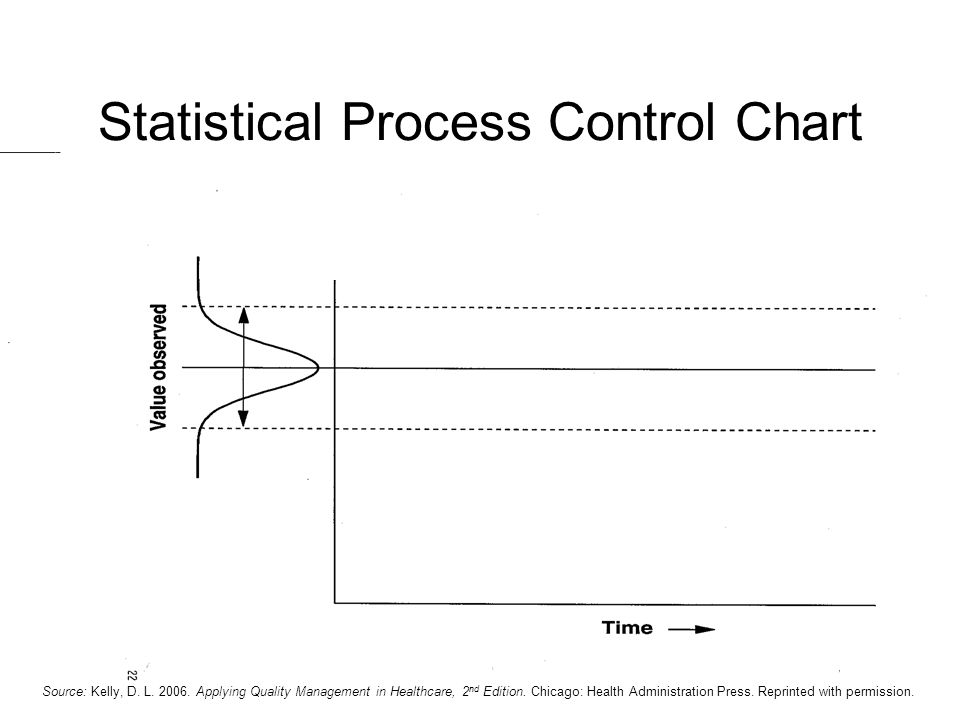 Statistical Process Control Chart Source: Kelly, D. L. 2006. Applying Quality Management in Healthcare, 2 nd Edition. Chicago: Health Administration P