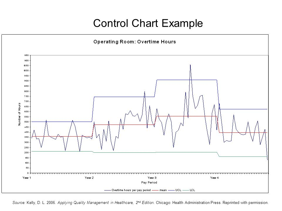 Control Chart Example Source: Kelly, D. L. 2006. Applying Quality Management in Healthcare, 2 nd Edition. Chicago: Health Administration Press. Reprin