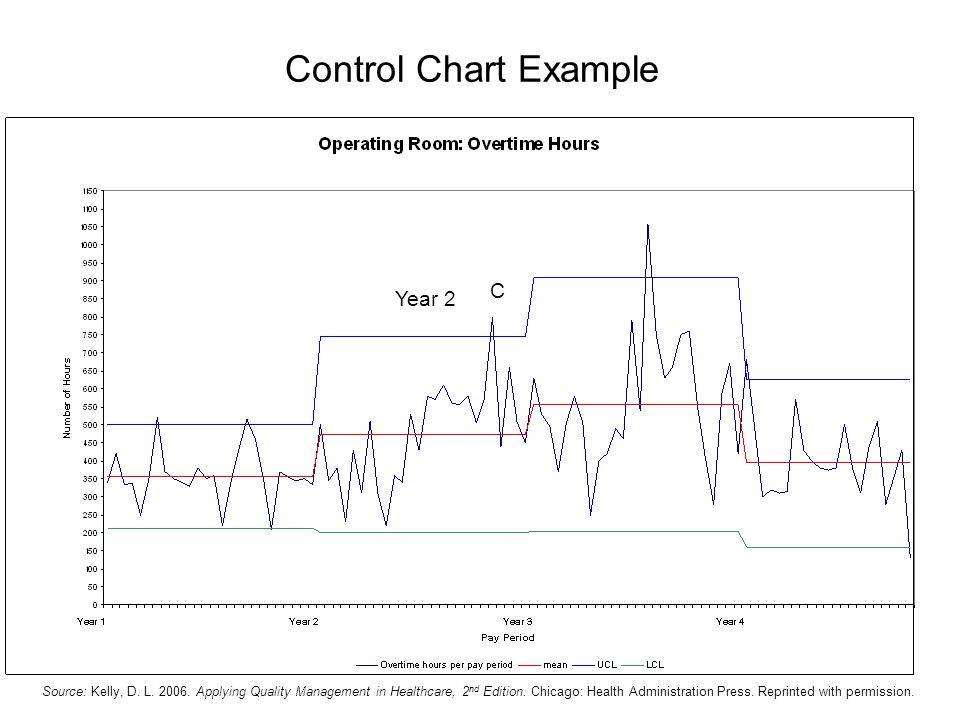 Control Chart Example Year 2 C Source: Kelly, D.L.