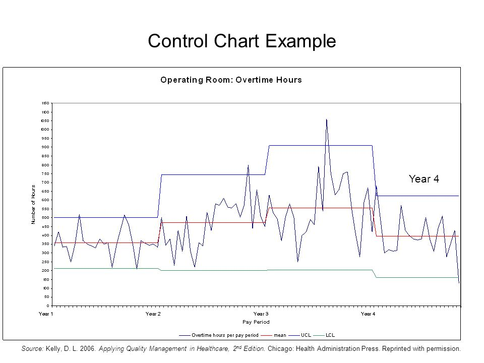 Year 4 Control Chart Example Source: Kelly, D.L. 2006.