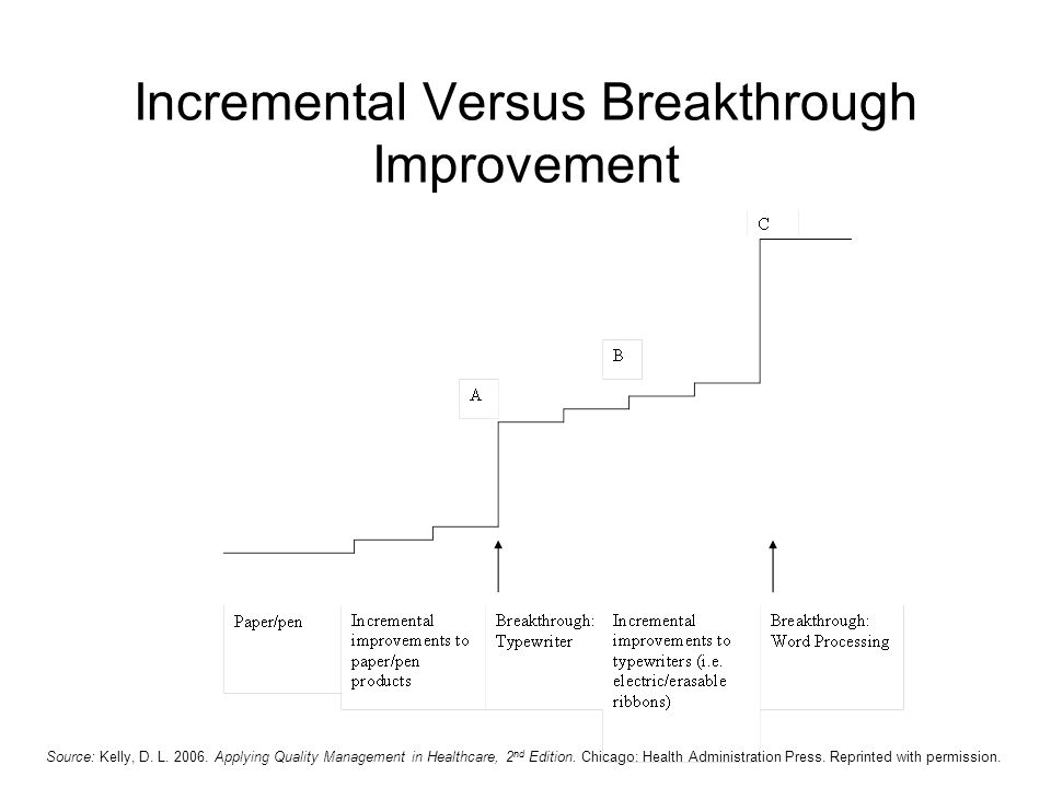 Incremental Versus Breakthrough Improvement Source: Kelly, D. L. 2006. Applying Quality Management in Healthcare, 2 nd Edition. Chicago: Health Admini