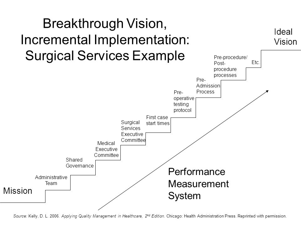 Breakthrough Vision, Incremental Implementation: Surgical Services Example Mission Ideal Vision Performance Measurement System Administrative Team Med