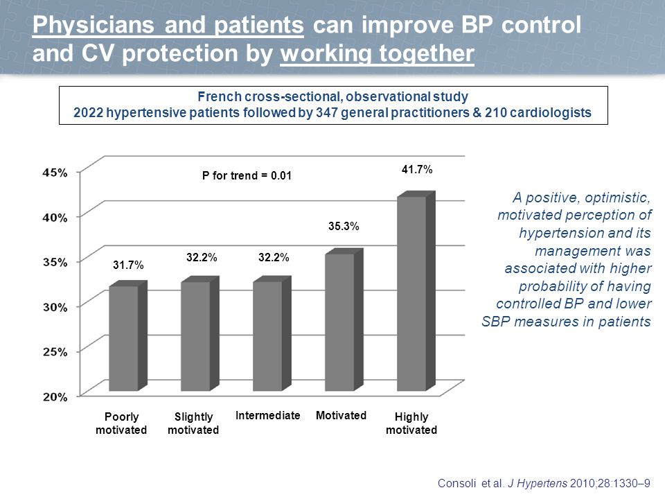 Physicians and patients can improve BP control and CV protection by working together A positive, optimistic, motivated perception of hypertension and its management was associated with higher probability of having controlled BP and lower SBP measures in patients P for trend = 0.01 Poorly motivated Slightly motivated IntermediateMotivated Highly motivated 31.7% 32.2% 35.3% 41.7% French cross-sectional, observational study 2022 hypertensive patients followed by 347 general practitioners & 210 cardiologists Consoli et al.