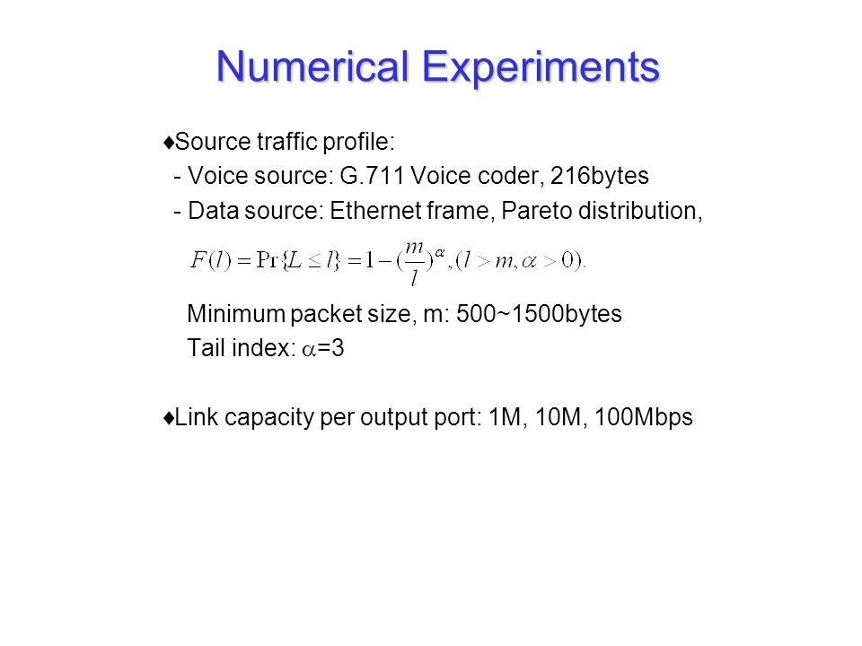 Numerical Experiments  Source traffic profile: - Voice source: G.711 Voice coder, 216bytes - Data source: Ethernet frame, Pareto distribution, Minimum packet size, m: 500~1500bytes Tail index:  =3  Link capacity per output port: 1M, 10M, 100Mbps