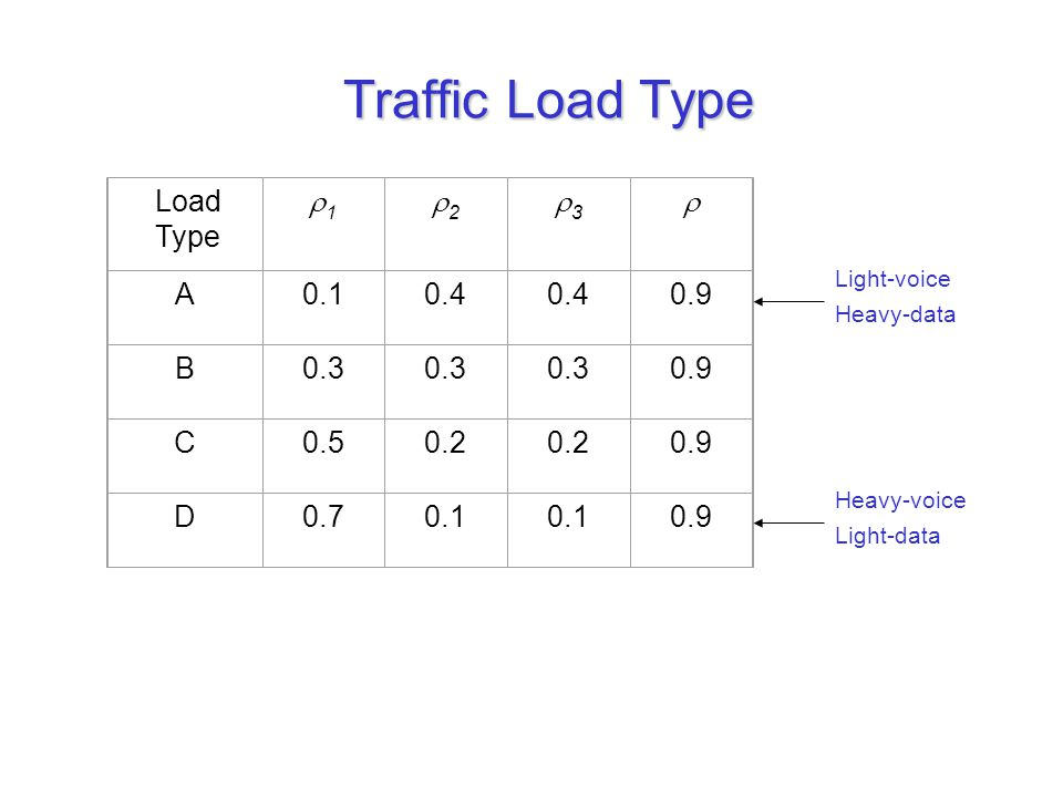 Traffic Load Type Load Type 11 22 33  A0.10.4 0.9 B0.3 0.9 C0.50.2 0.9 D0.70.1 0.9 Light-voice Heavy-data Heavy-voice Light-data