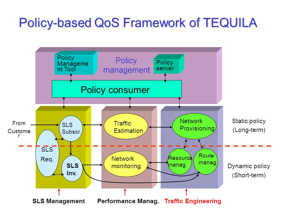 Policy-based QoS Framework of TEQUILA Static policy (Long-term) Dynamic policy (Short-term) Policy Manageme nt Tool Policy server Policy consumer SLS