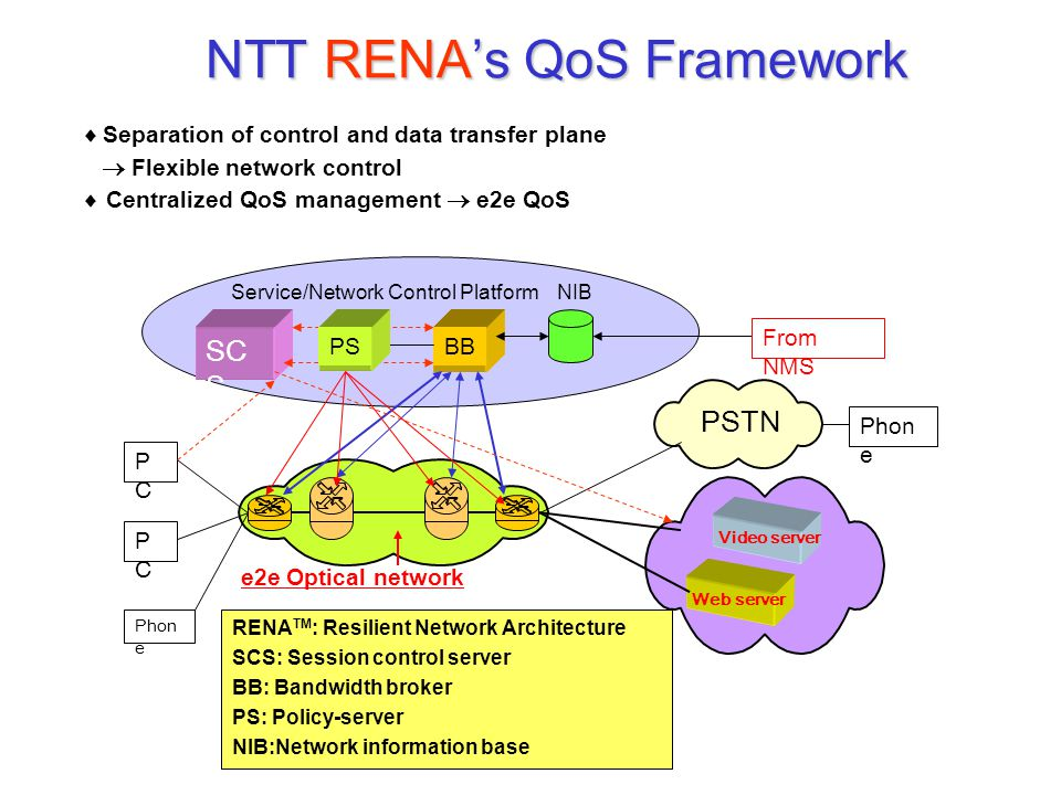 NTT RENA's QoS Framework RENA TM : Resilient Network Architecture SCS: Session control server BB: Bandwidth broker PS: Policy-server NIB:Network infor
