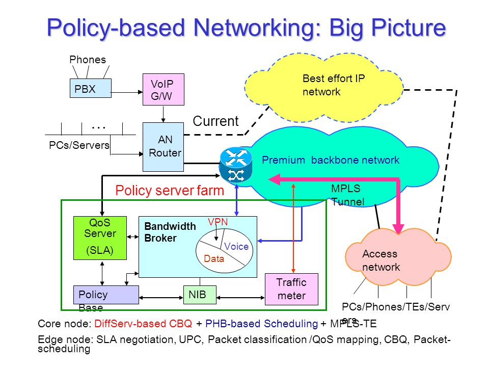 Policy-based Networking: Big Picture Core node: DiffServ-based CBQ + PHB-based Scheduling + MPLS-TE Edge node: SLA negotiation, UPC, Packet classifica