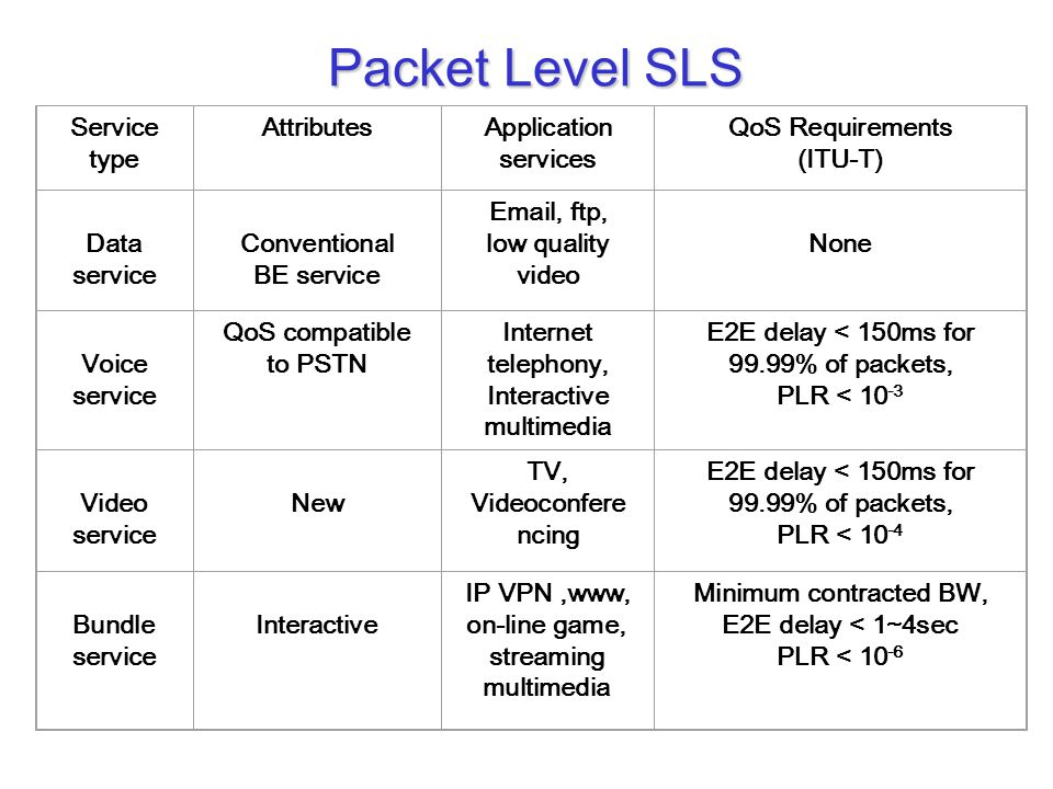 Packet Level SLS Service type AttributesApplication services QoS Requirements (ITU-T) Data service Conventional BE service Email, ftp, low quality vid