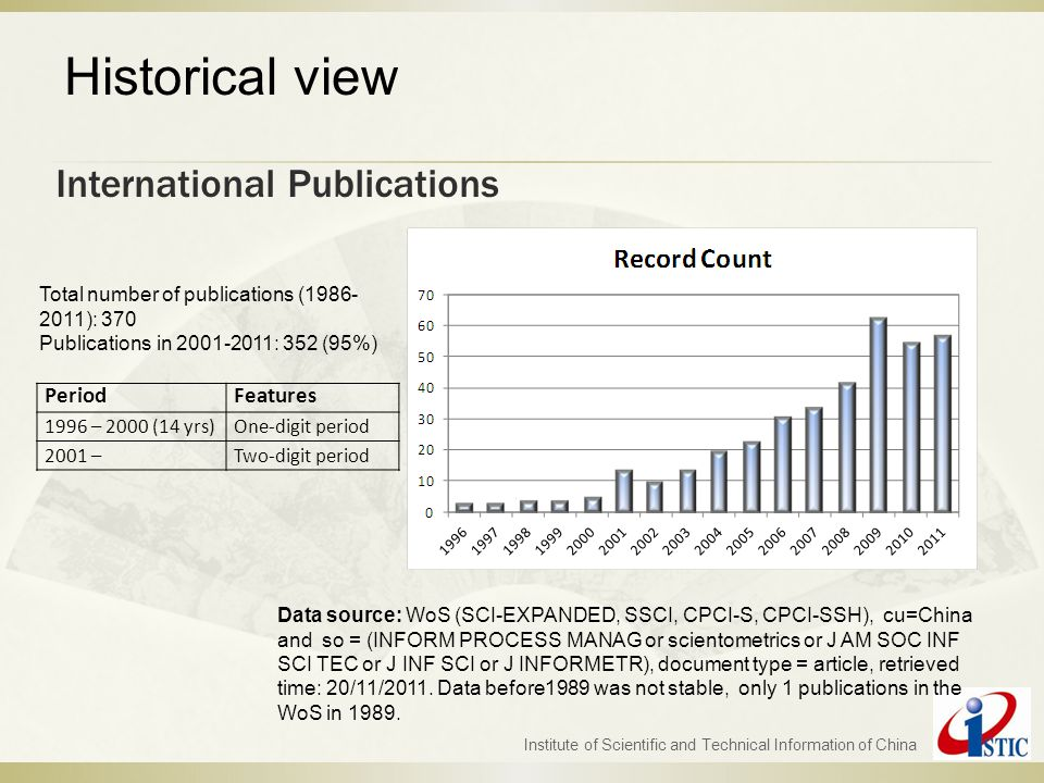 International Publications Institute of Scientific and Technical Information of China Data source: WoS (SCI-EXPANDED, SSCI, CPCI-S, CPCI-SSH), cu=Chin