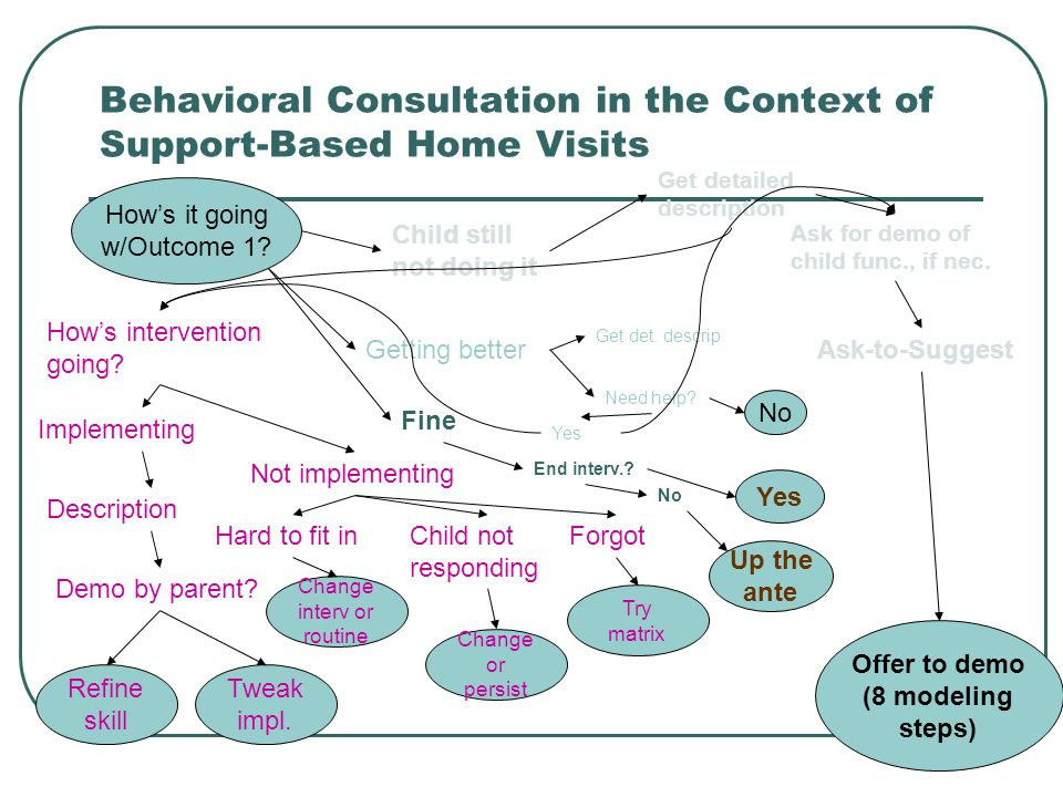 Behavioral Consultation in the Context of Support-Based Home Visits How's it going w/Outcome 1.