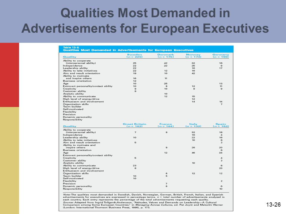 13-26 Qualities Most Demanded in Advertisements for European Executives