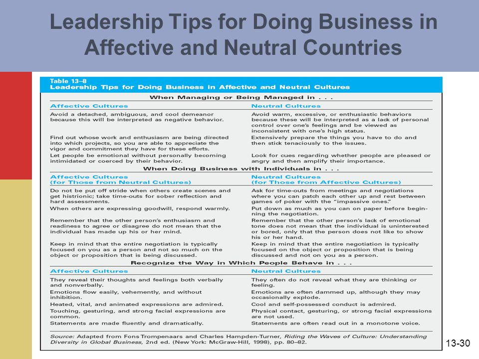 13-30 Leadership Tips for Doing Business in Affective and Neutral Countries