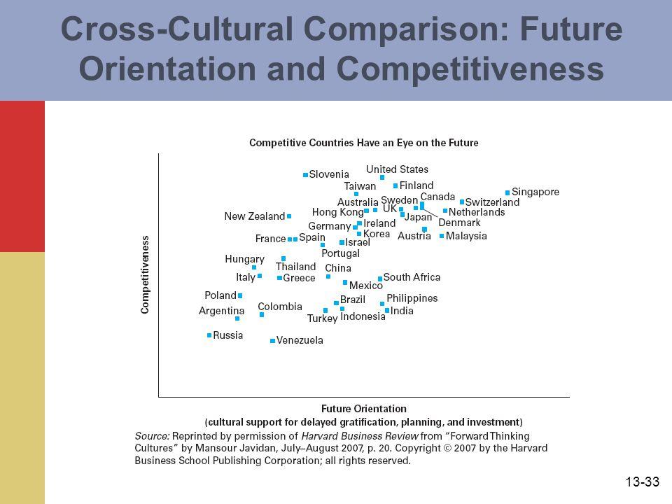 13-33 Cross-Cultural Comparison: Future Orientation and Competitiveness