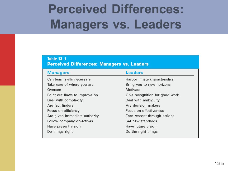 13-5 Perceived Differences: Managers vs. Leaders