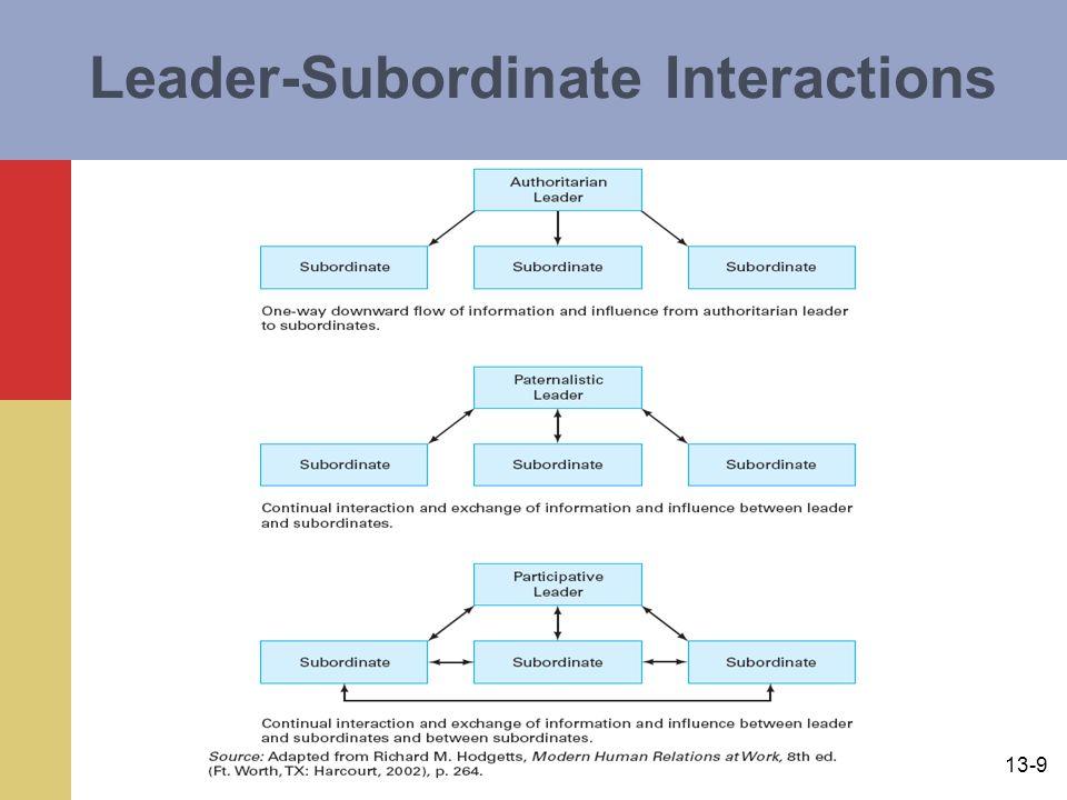 13-9 Leader-Subordinate Interactions