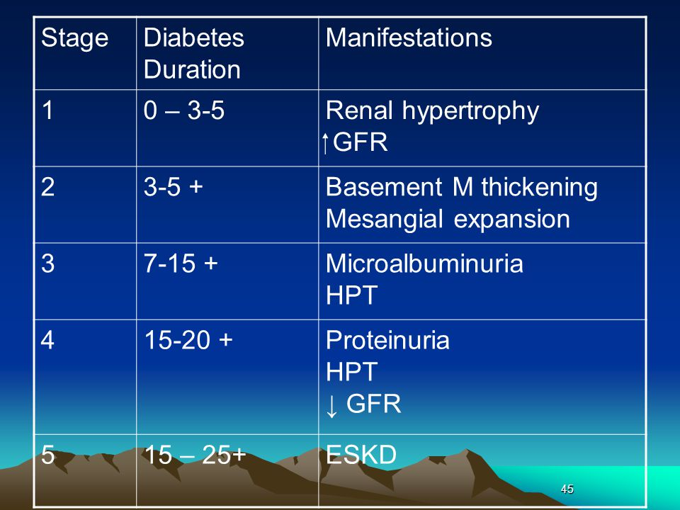 45 StageDiabetes Duration Manifestations 10 – 3-5Renal hypertrophy  GFR 23-5 +Basement M thickening Mesangial expansion 37-15 +Microalbuminuria HPT 415-20 +Proteinuria HPT ↓ GFR 515 – 25+ESKD