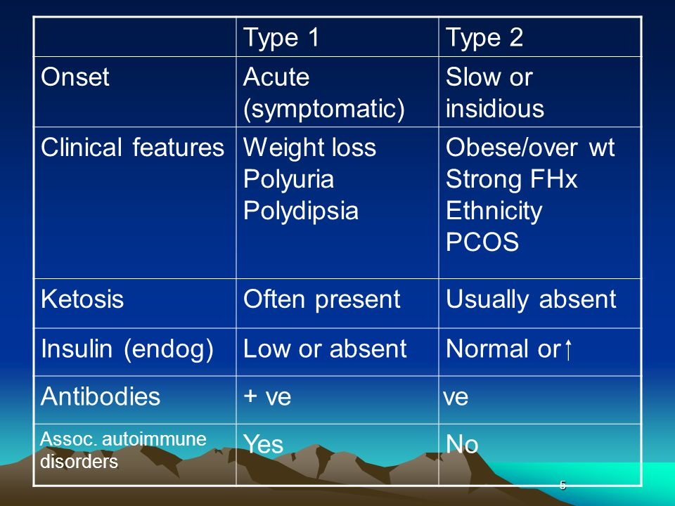 5 Type 1Type 2 OnsetAcute (symptomatic) Slow or insidious Clinical featuresWeight loss Polyuria Polydipsia Obese/over wt Strong FHx Ethnicity PCOS KetosisOften presentUsually absent Insulin (endog)Low or absentNormal or  Antibodies+ veve Assoc.