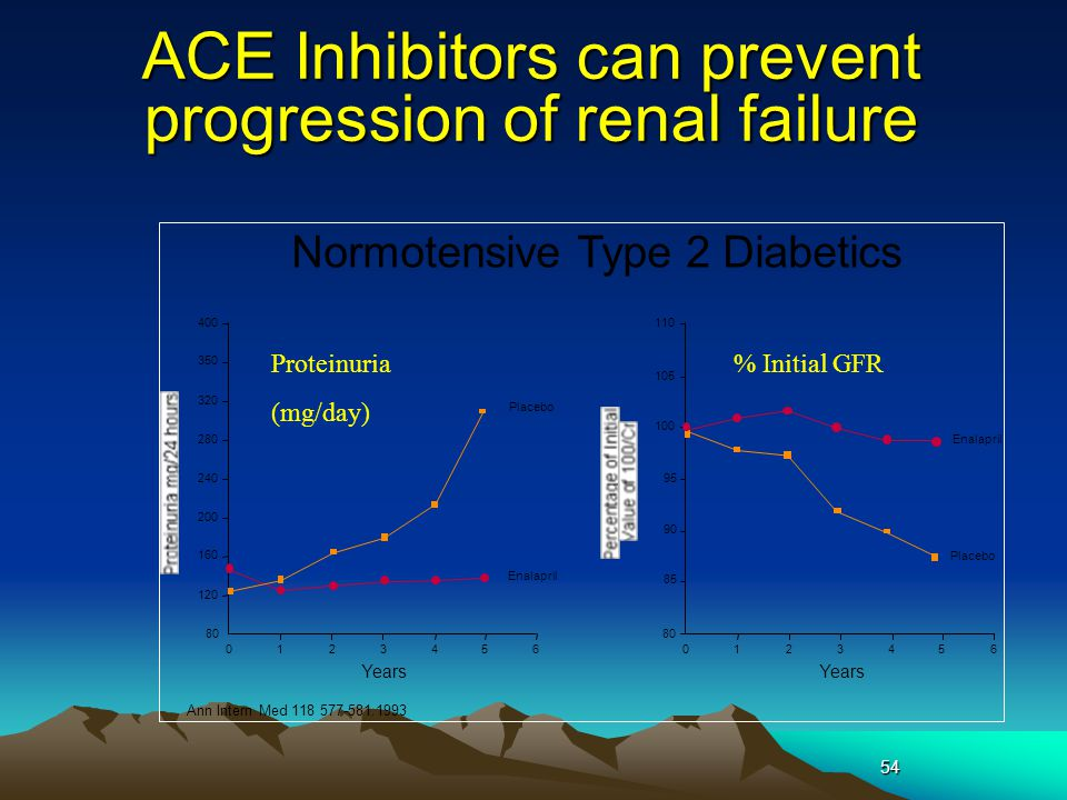 54 ACE Inhibitors can prevent progression of renal failure 120 160 200 240 280 320 350 400 80 0123456 Years Ann Intern Med 118 577-581.1993 Placebo Enalapril 85 90 95 100 105 110 80 0123456 Years Placebo Enalapril Normotensive Type 2 Diabetics Proteinuria (mg/day) % Initial GFR