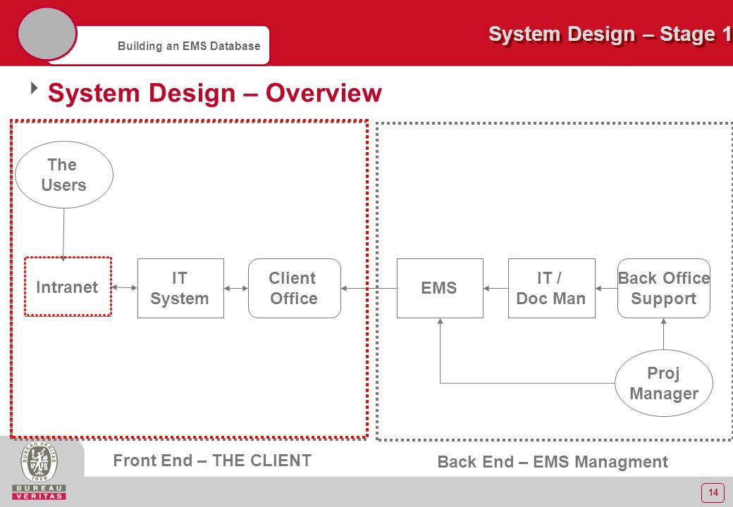 14 Building an EMS Database  System Design – Overview Intranet IT System EMS Proj Manager Client Office System Design – Stage 1 Front End – THE CLIEN