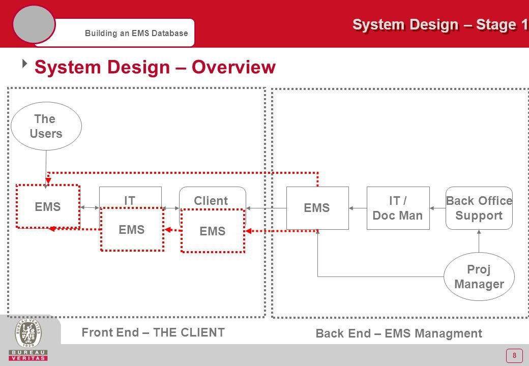 9 Building an EMS Database  System Design – Here's one I prepared earlier … Intranet Upload Suite Local Network Doc Manag EMS Co-ord Back Office Proj Manager BV Network Overseas Office System Design – Stage 1 UK Users Front End – THE CLIENT Back End – EMS Manag Client Contact