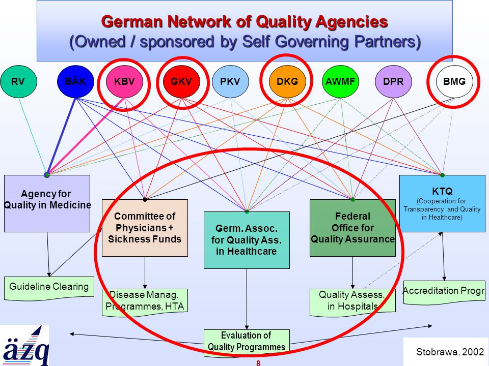 www.azq.de 8 German Network of Quality Agencies (Owned / sponsored by Self Governing Partners) KTQ (Cooperation for Transparency and Quality in Healthcare) AWMFKBVDKGBÄKGKVBMGDPRPKV Agency for Quality in Medicine Committee of Physicians + Sickness Funds Federal Office for Quality Assurance Guideline Clearing Disease Manag.