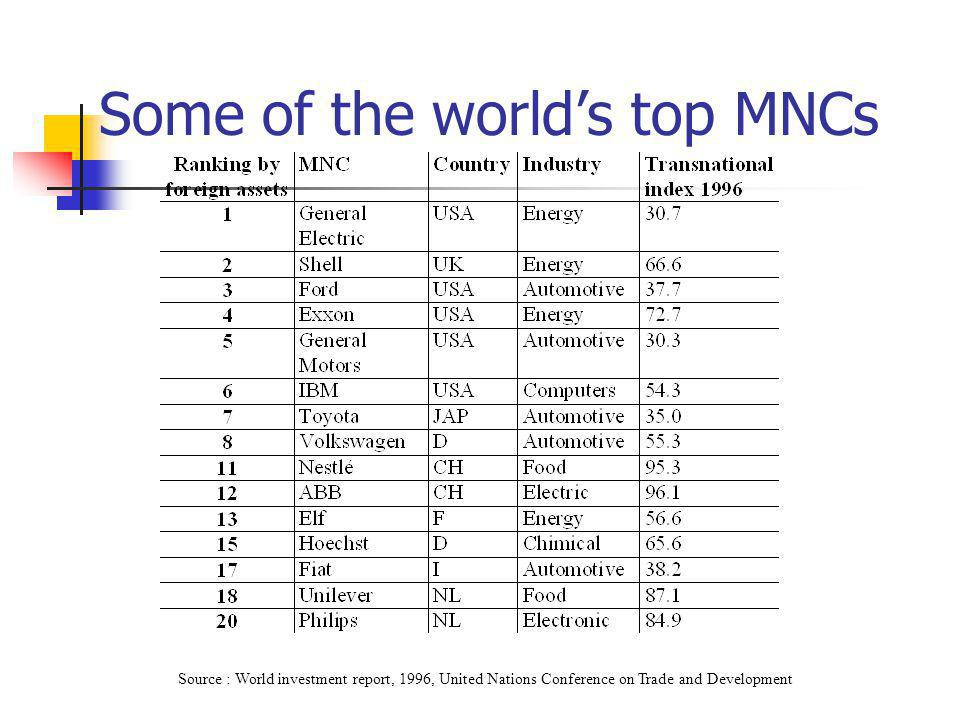 Some of the world's top MNCs Source : World investment report, 1996, United Nations Conference on Trade and Development