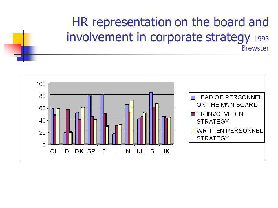HR representation on the board and involvement in corporate strategy 1993 Brewster