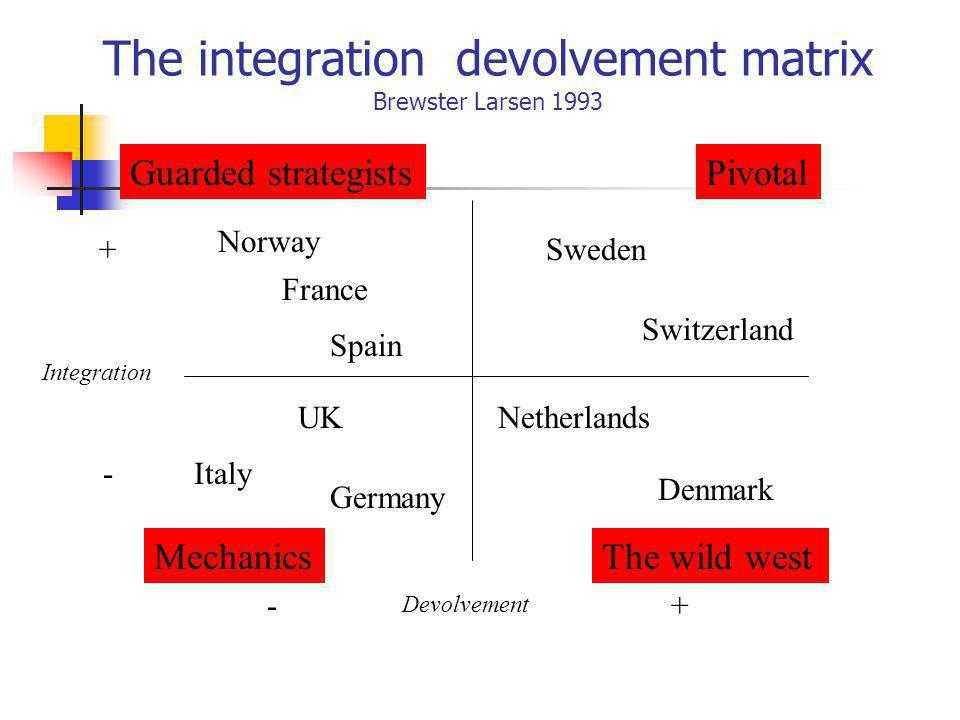 The integration devolvement matrix Brewster Larsen 1993 Devolvement Integration - - + + Guarded strategistsPivotal The wild westMechanics Norway Franc
