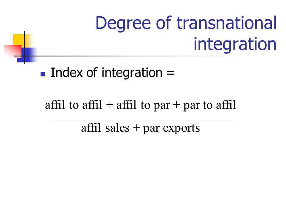Degree of transnational integration Index of integration = affil to affil + affil to par + par to affil affil sales + par exports