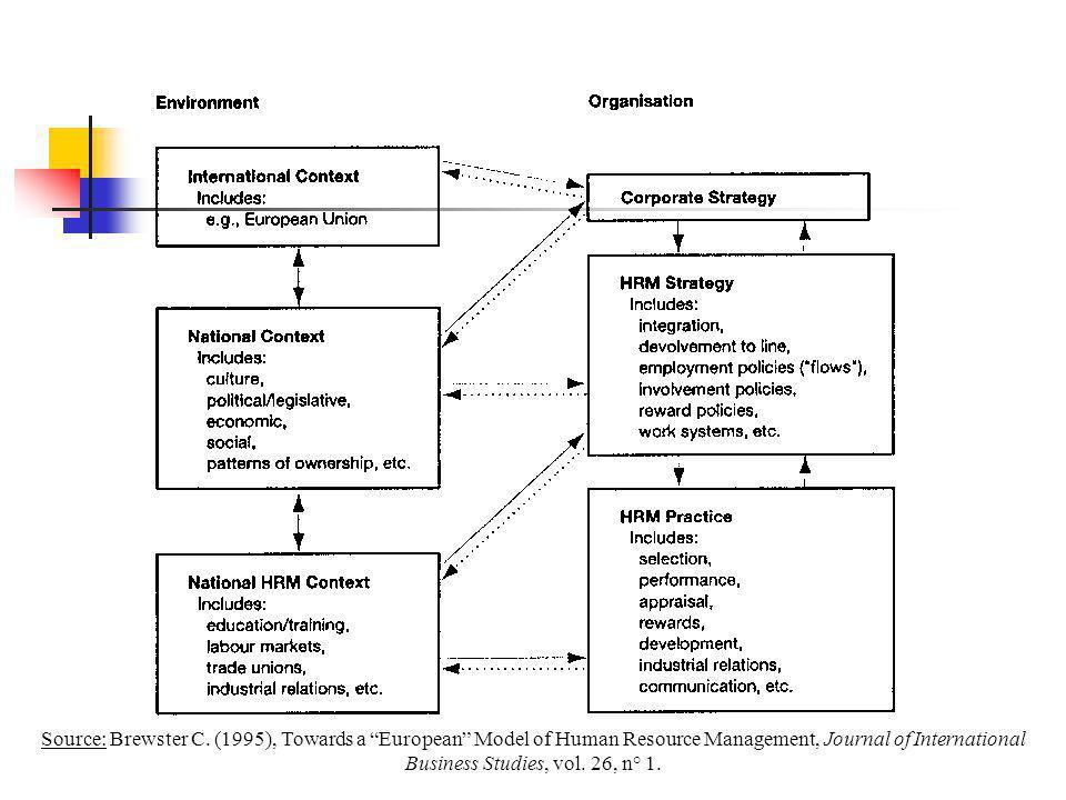 "Source: Brewster C. (1995), Towards a ""European"" Model of Human Resource Management, Journal of International Business Studies, vol. 26, n° 1."