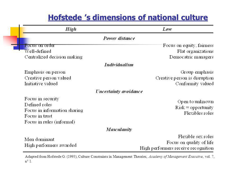 Hofstede 's dimensions of national culture Adapted from Hofstede G. (1993), Culture Constraints in Management Theories, Academy of Management Executiv