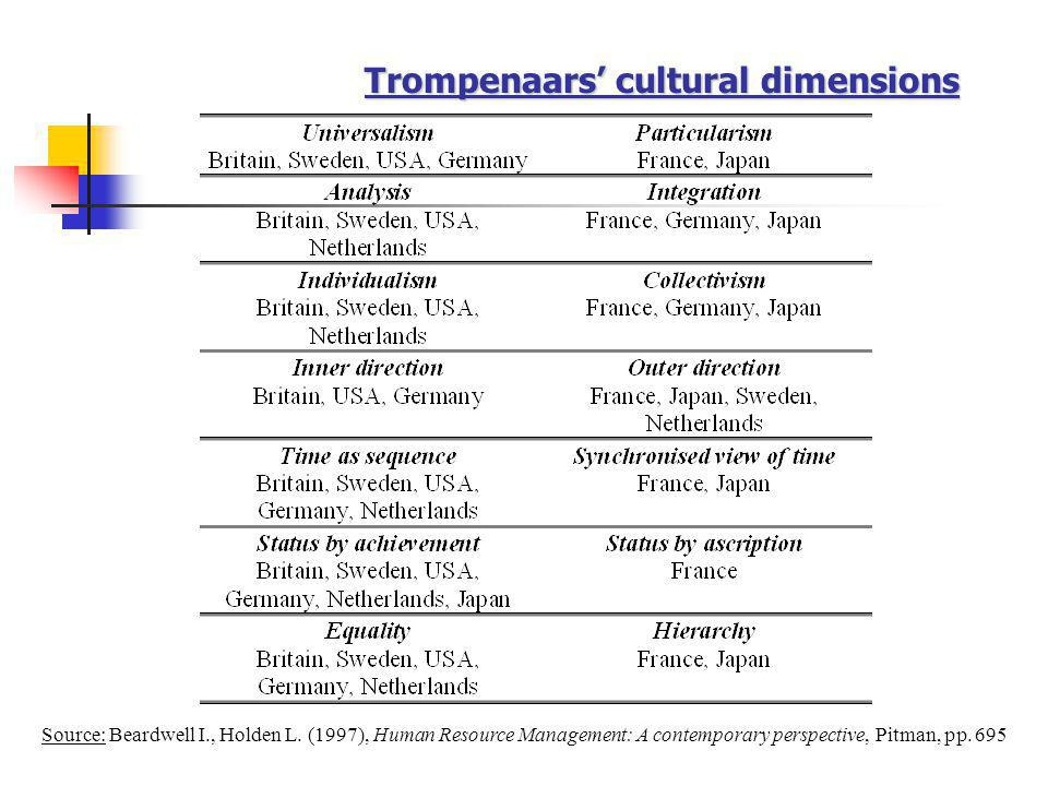 Trompenaars' cultural dimensions Source: Beardwell I., Holden L. (1997), Human Resource Management: A contemporary perspective, Pitman, pp. 695