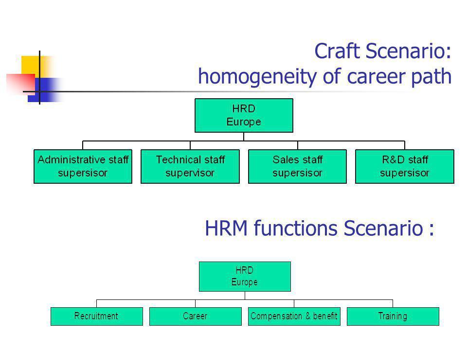 Craft Scenario: homogeneity of career path HRM functions Scenario :