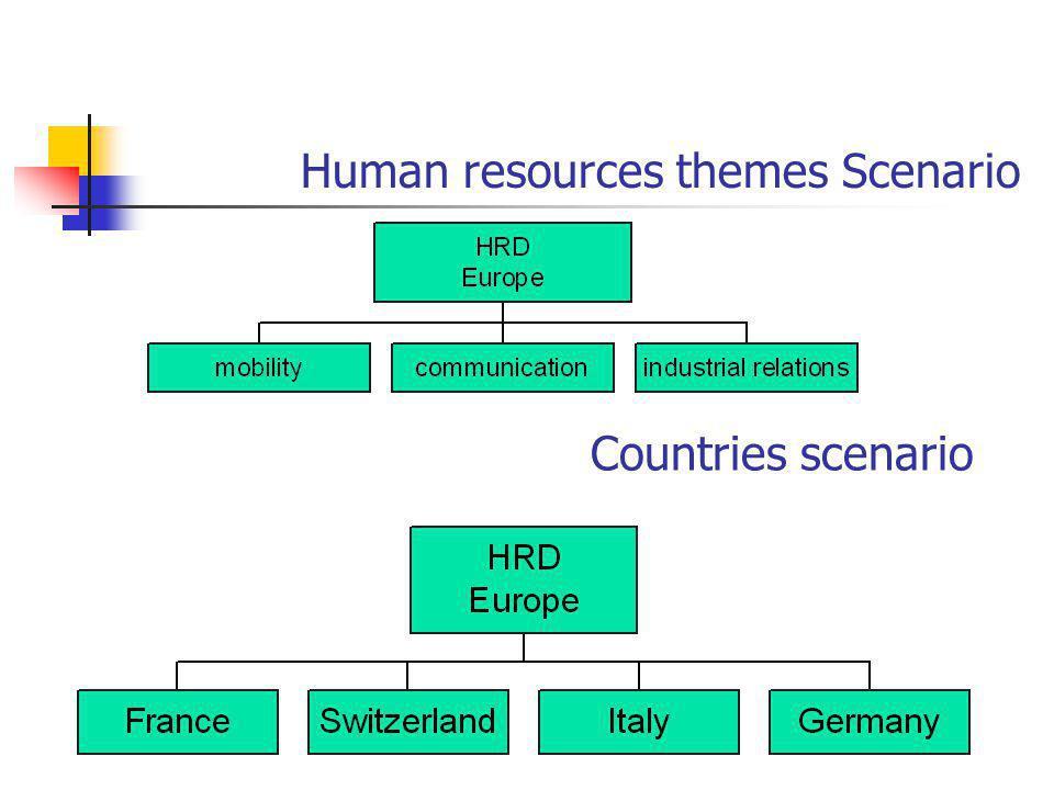 Human resources themes Scenario Countries scenario