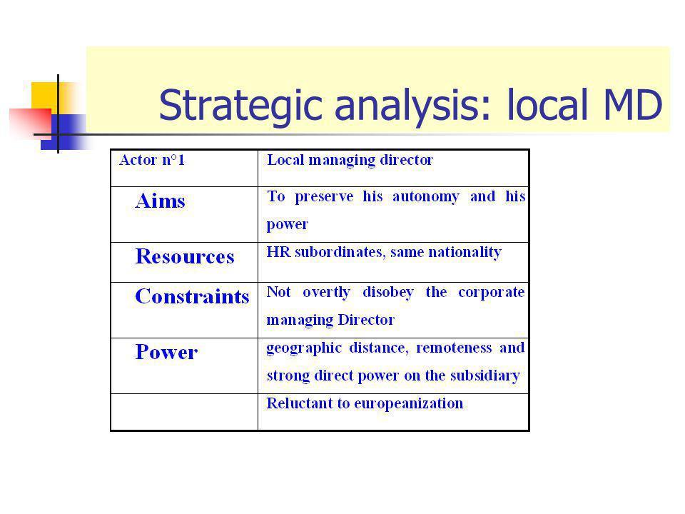Strategic analysis: local MD
