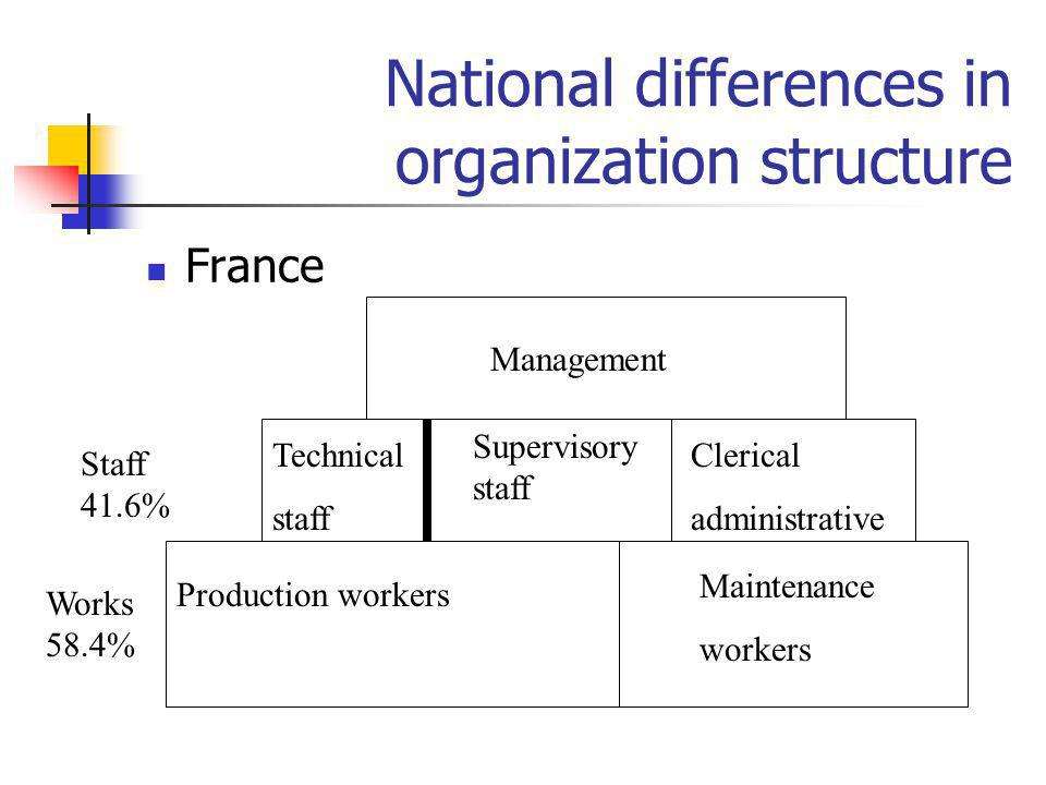 National differences in organization structure France Production workers Maintenance workers Technical staff Supervisory staff Clerical administrative
