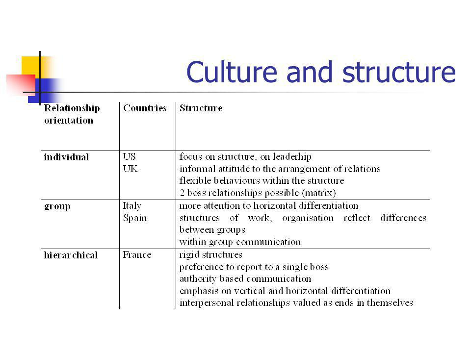 Culture and structure