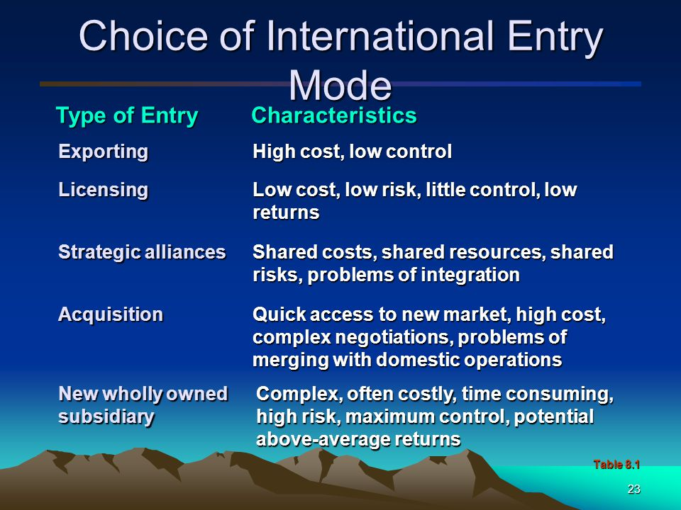 24 Dynamics of Mode of Entry The firm has no foreign manufacturing expertise and requires investment only in distribution.