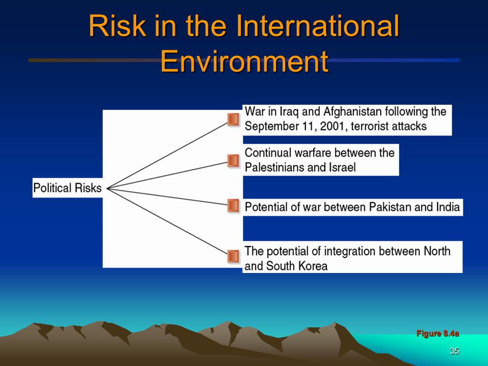 36 Risk in the International Environment (cont'd) Figure 8.4b