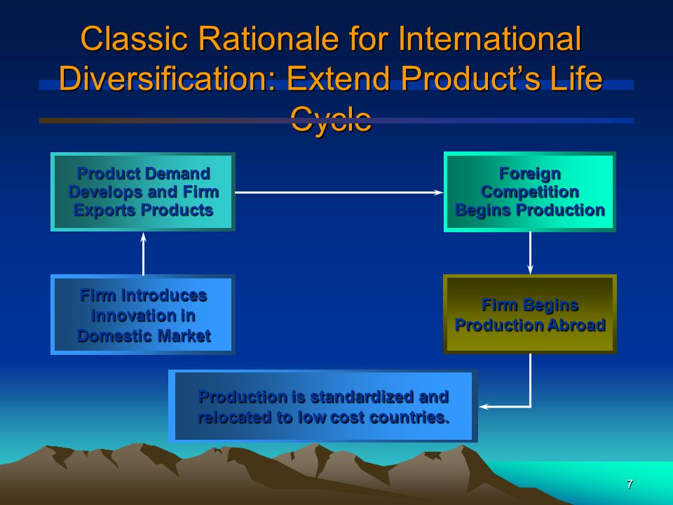 8 International Strategy Benefits Increase market share –Domestic market may lack the size to support efficient scale manufacturing facilities Return on investment –Large investment projects may require global markets to justify the capital outlays –Weak patent protection in some countries implies that firms should expand overseas rapidly in order to preempt imitators