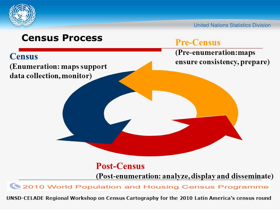 UNSD-CELADE Regional Workshop on Census Cartography for the 2010 Latin America's census round Census Process Census (Enumeration: maps support data collection, monitor) Post-Census (Post-enumeration: analyze, display and disseminate) Pre-Census (Pre-enumeration:maps ensure consistency, prepare)