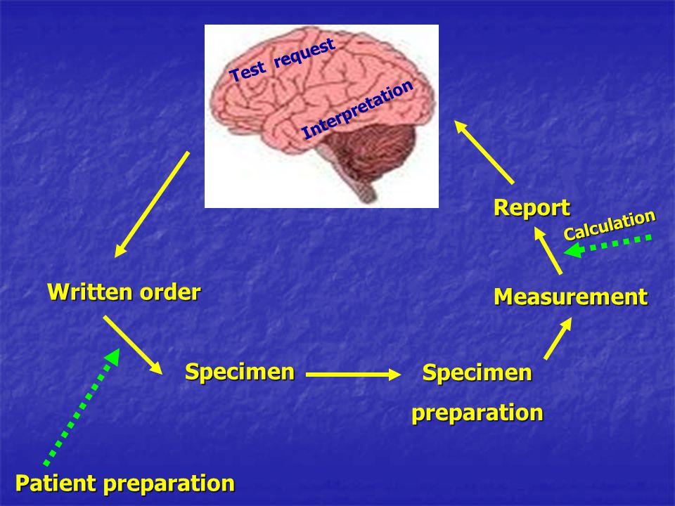 Written order Specimen Patient preparation Specimenpreparation Measurement Calculation Report Test request Interpretation