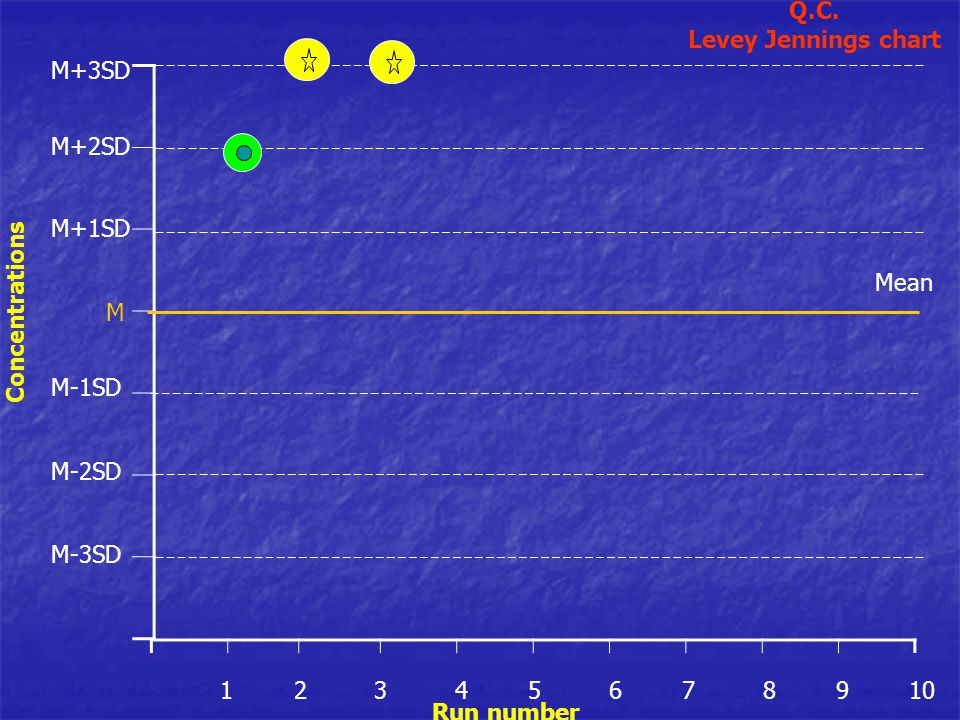 Q.C. Levey Jennings chart 1 2 3 4 5 6 7 8 9 10 M-3SD M-2SD M-1SD M M+2SD M+1SD M+3SD Run number Concentrations Mean