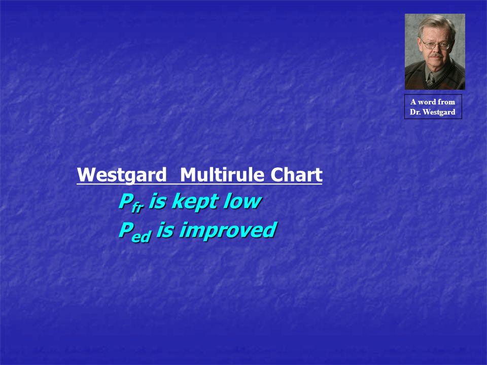 Westgard Multirule Chart P fr is kept low P ed is improved A word from Dr. Westgard