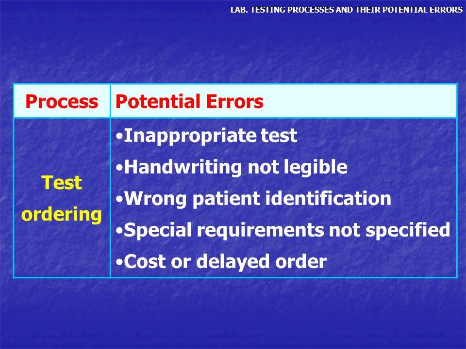 ProcessPotential Errors Test ordering Inappropriate test Handwriting not legible Wrong patient identification Special requirements not specified Cost
