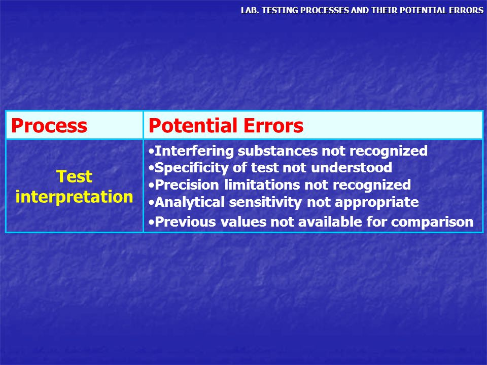 LAB. TESTING PROCESSES AND THEIR POTENTIAL ERRORS ProcessPotential Errors Test interpretation Interfering substances not recognized Specificity of tes